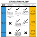 Quick Reference Chart For Government RESP Incentives